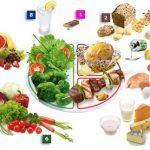 Hrono ishrana : faza restrikcija – iskustva